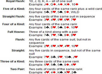 poker hand value list